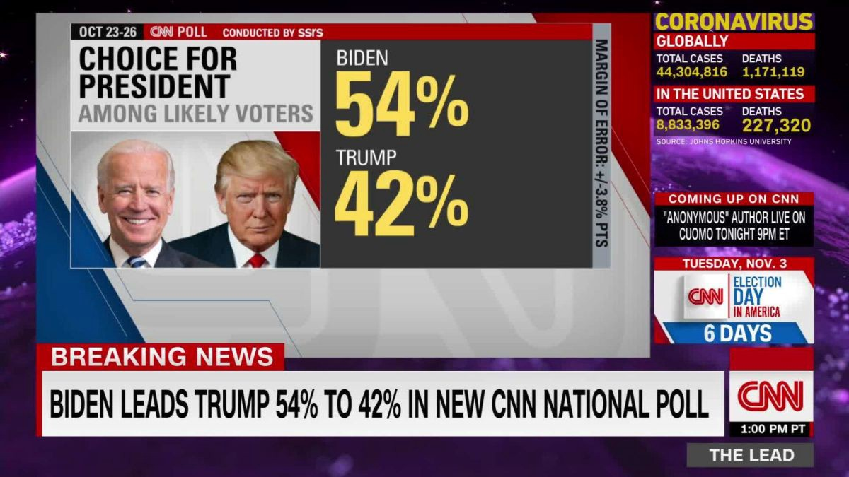 CNN screenshot showing Biden leading Trump in the election polls, 54% to 42%