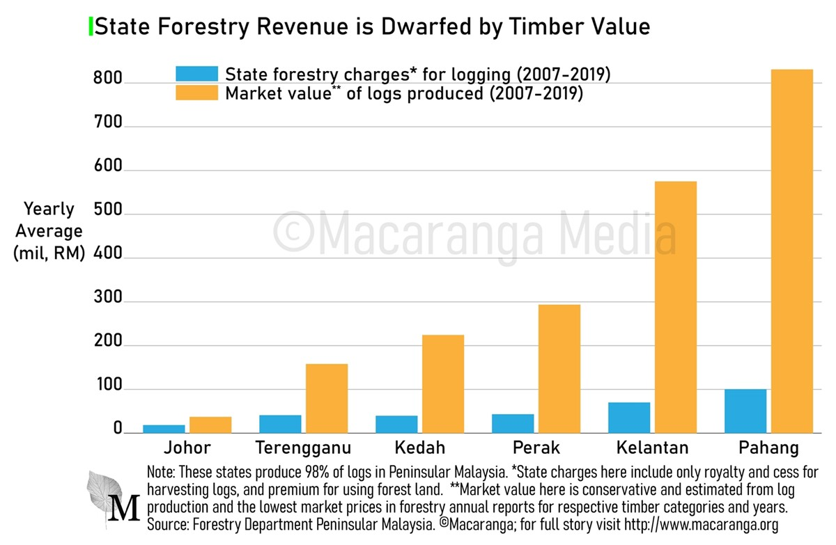 A graph that shows state governments' forestry revenue and how that is far less than what loggers sell their timber for.