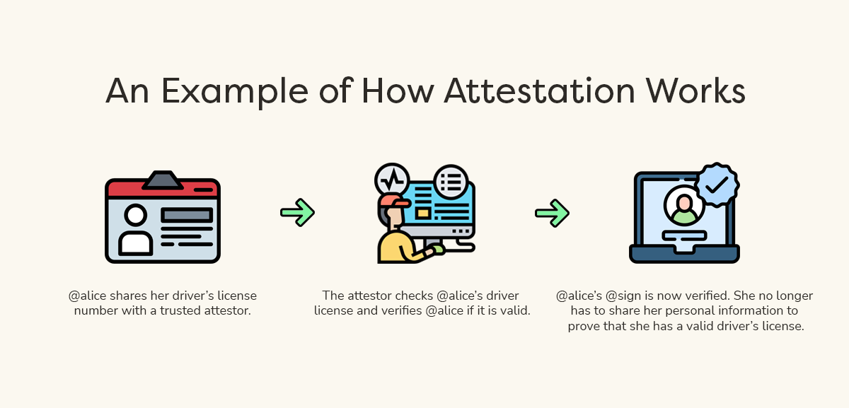 An flow chart showing what attestation will look like with The @ Company. 1. @alice shares her driver's license number with a trusted attestor. 2. The attestor checks @alice's driver license and verifies @alice if it is valid. 3. @alice's @sign is now verified. She no longer has to share her personal information to prove that she has a valid driver's license.