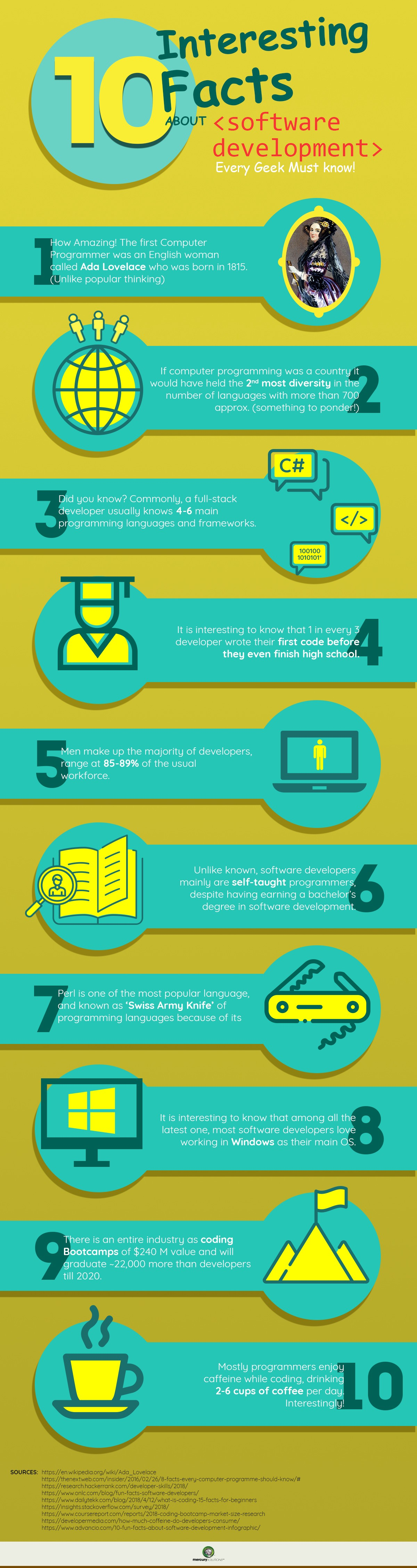 10 Interesting Facts About Software Development Infographic By Agile Actors Playbook Medium