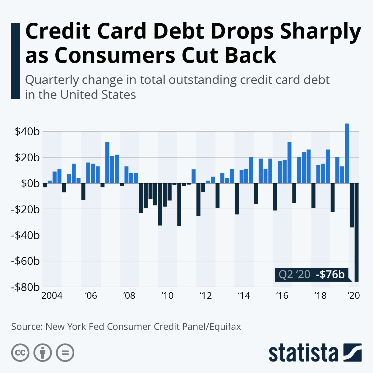 YouTube University: Chart showing a dramatic drop in outstanding credit card debt in the US. Biggest drop in 16 years.
