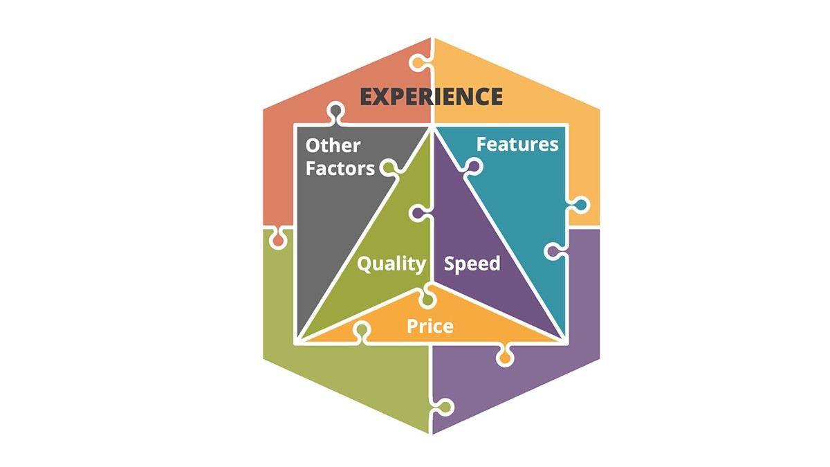 Speed, Quality, Price, Features and Other Factors as pieces in an Experience Puzzle
