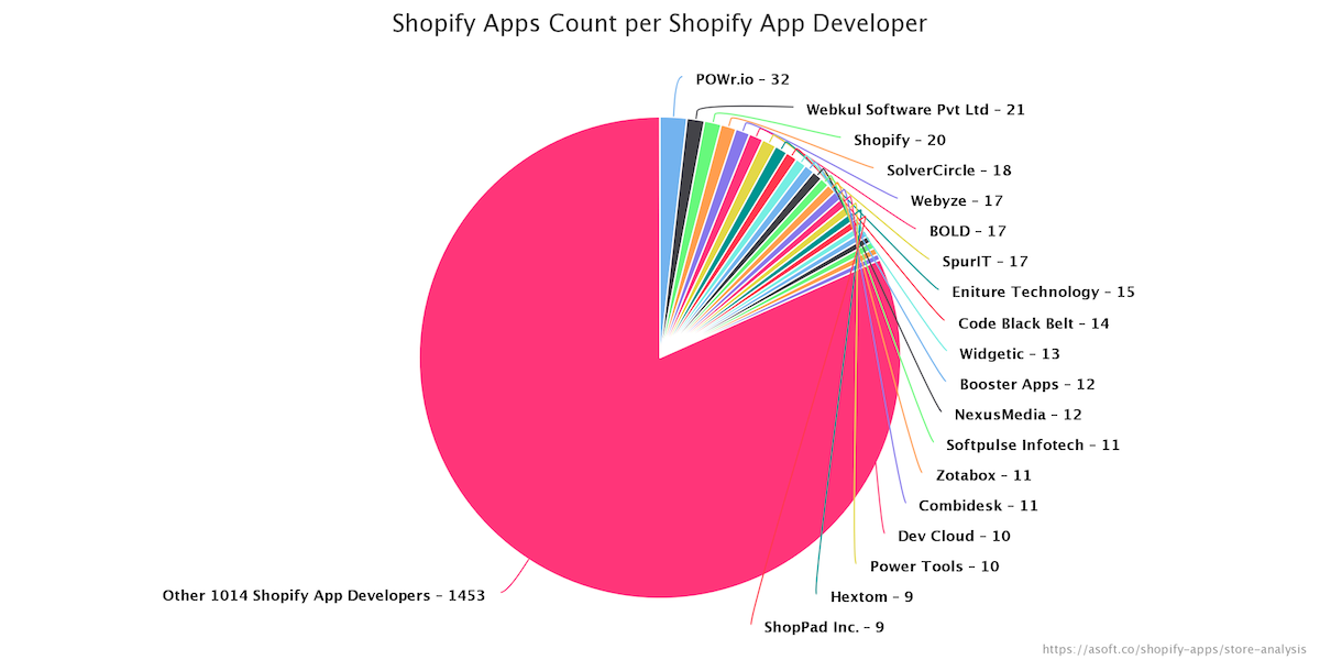 Shopify App Store Analysis - ASoft Blog