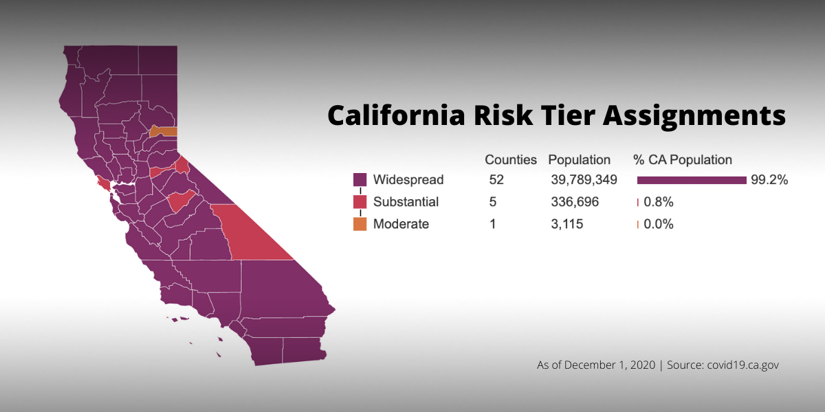 California state map with color-coded covid risk tier assignments for each county. Data as of December 1.