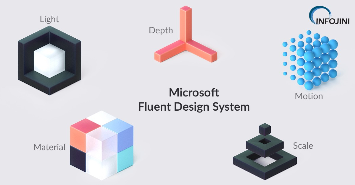 Microsoft Fluent Design System Everything You Wanted To Know About It By Infojini Consulting Infojini Consulting Medium