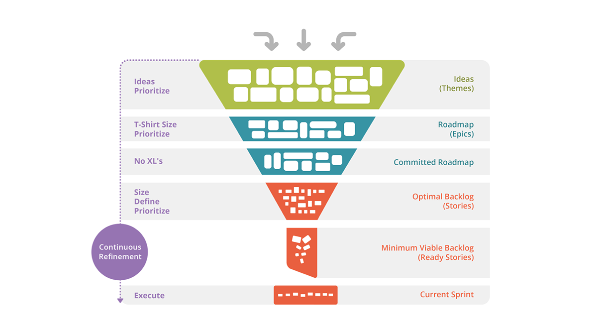 Idea to features and functions represented as a funnel