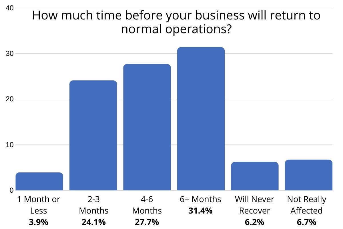 Graph showing most business owners think it will take anywhere from two to more than six months to recover.