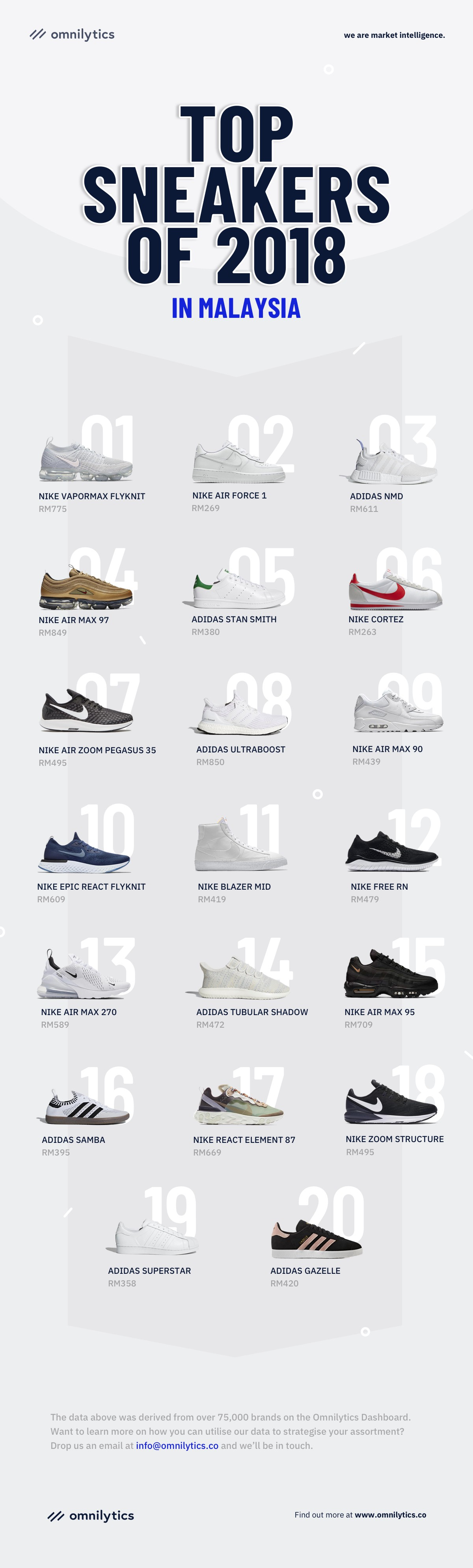 Top Sneakers of 2018 in Malaysia (Infographic