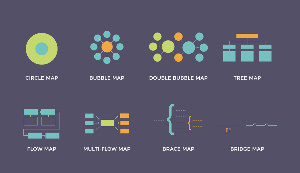 The 8 Types of Thinking Maps and How They Help Visualize Ideas | by Payman Taei | Marketing And Growth Hacking