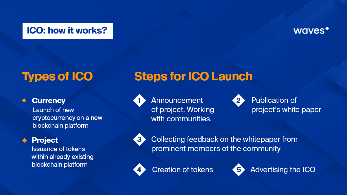 How To Invest In An ICO - Waves Platform