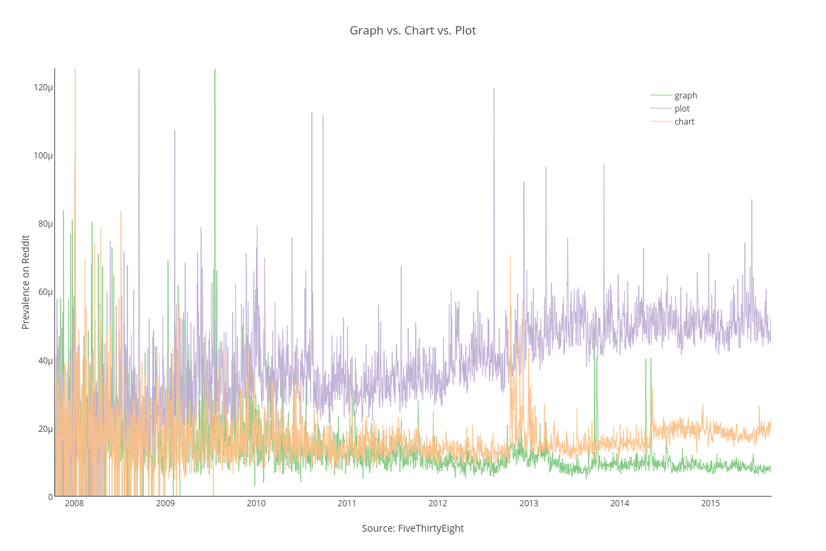 How The Internet Talks The Rise Fall Of Particular Word By Plotly Plotly Medium