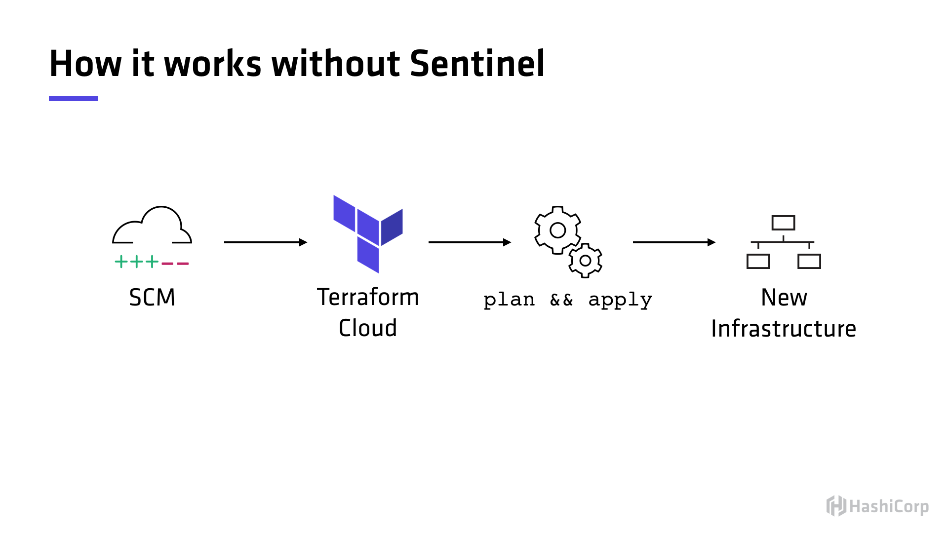 Without Sentinel