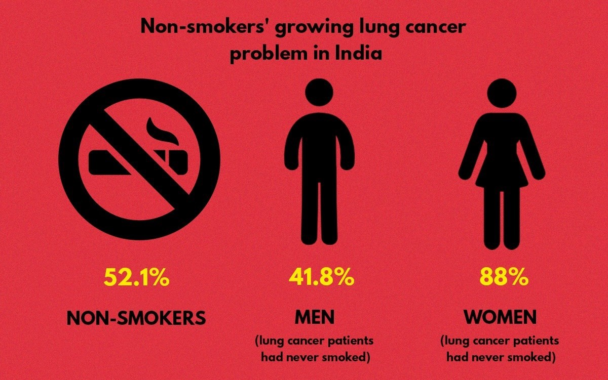 All you need to know about lung cancer treatment in INDIA