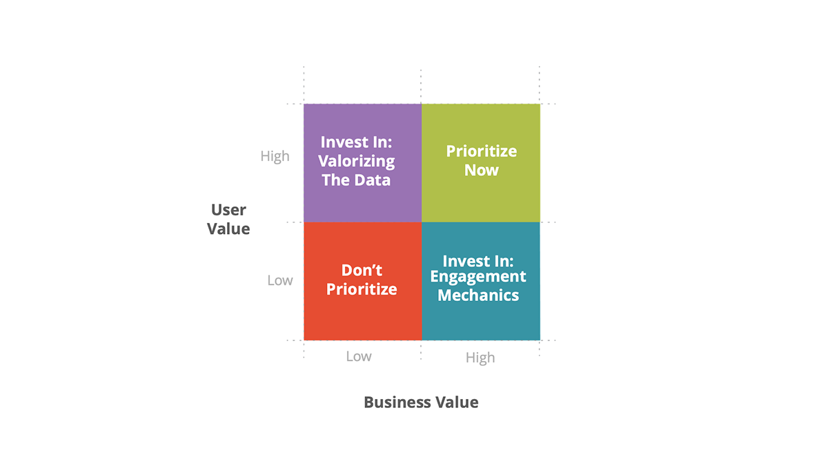 A two by two contextual model showing business value and consumer value as two parameters for prioritization.