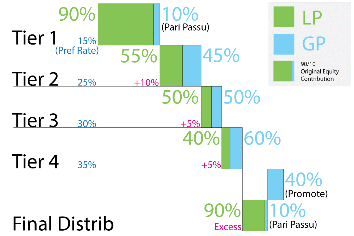 Chasing Waterfalls: A Guide to the Distribution of Financial