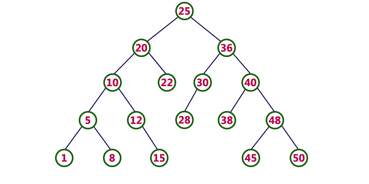 Data Structures for Dummies: Binary Search Trees - Ramy