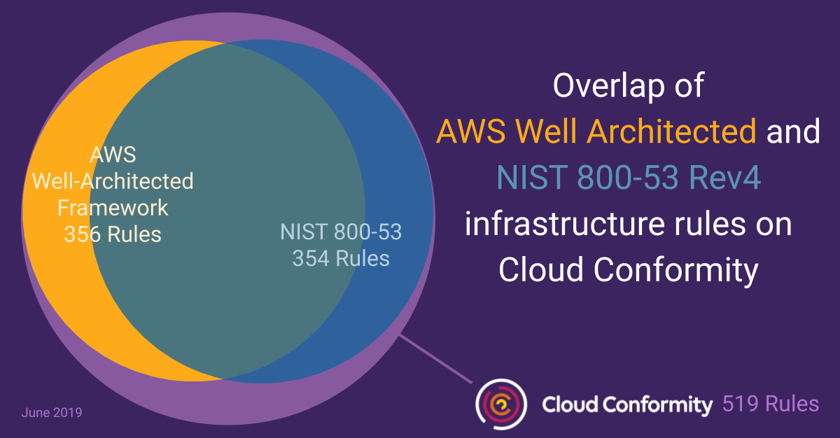 How to Achieve Continuous AWS & NIST Compliance - Cloud