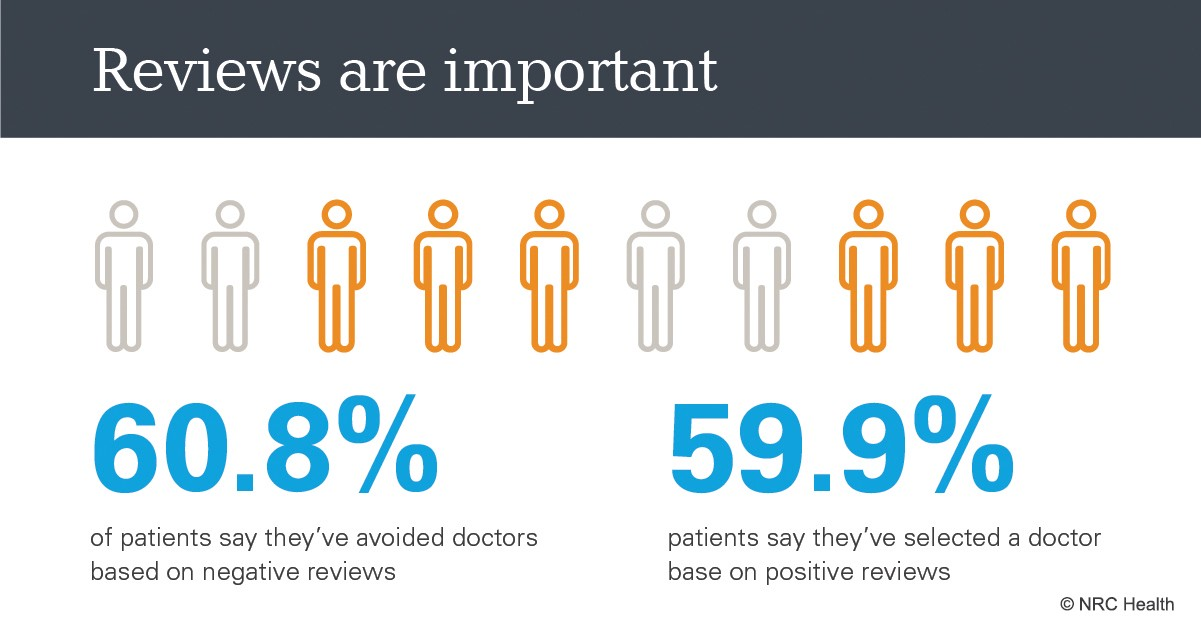 Patients Trust Online Reviews as Much as Doctor Recommendations