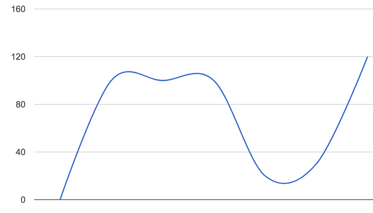 Building your own chart in iOS — Part 2: Line chart