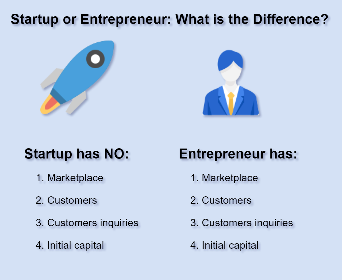 Startup or Entrepreneur: What is the Difference? - Data
