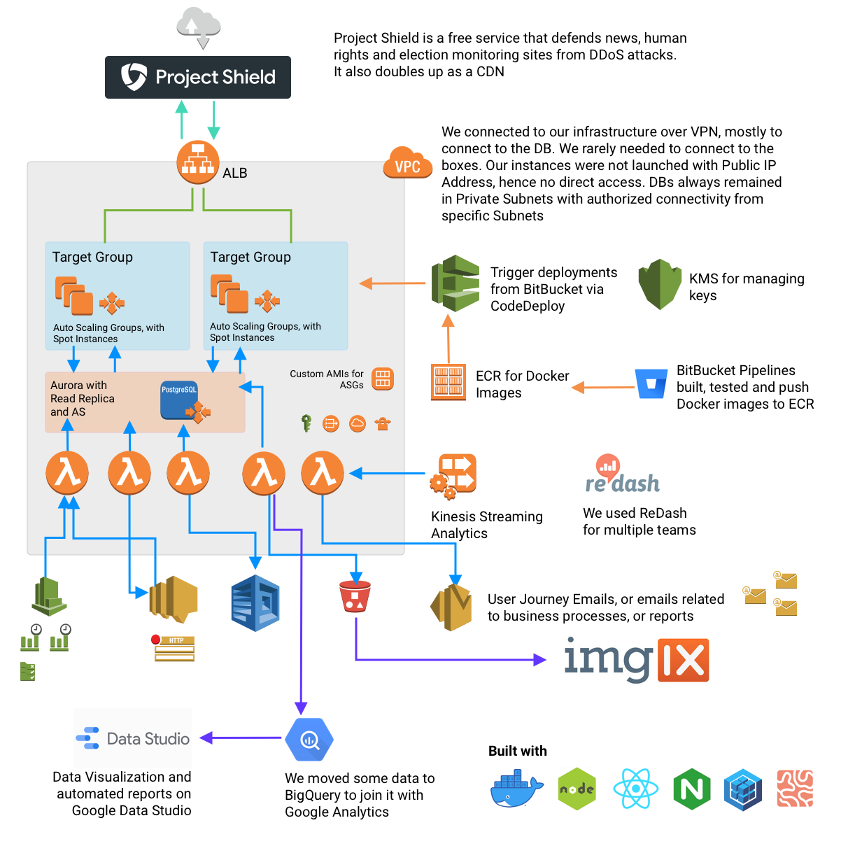 The Goal—Final Architecture showing all AWS and GCP components used