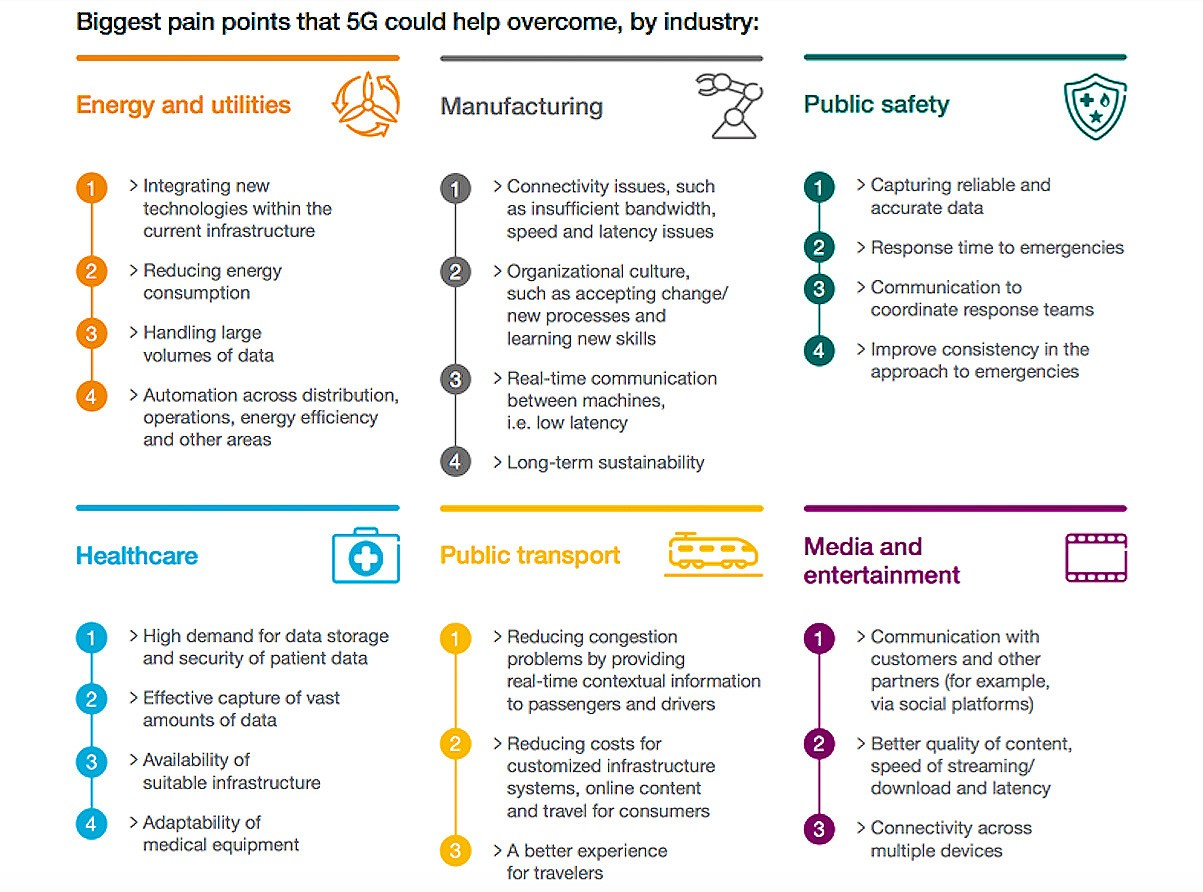 How 5G Creates New Business Opportunities for Operators and