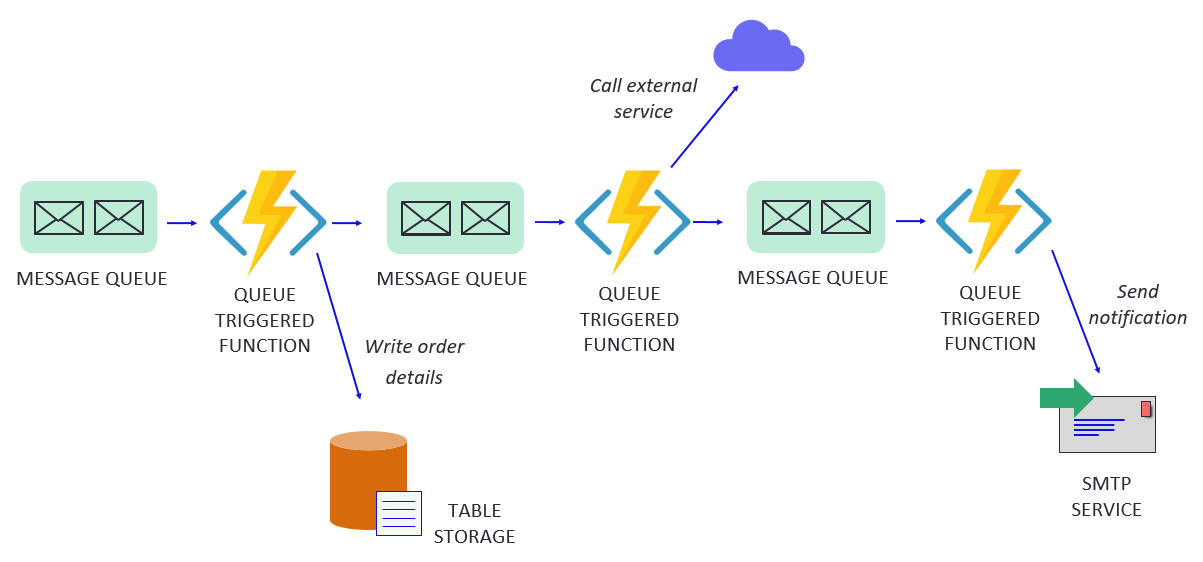 Azure Durable Functions: before and after - Zone - Medium