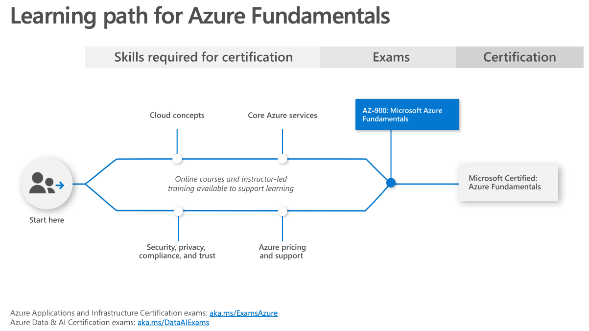 Azure AZ-900 Exam Preparation Guide: How to pass in 3 days