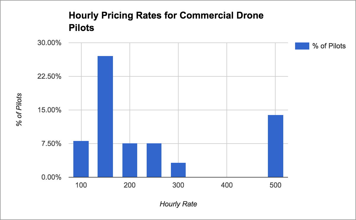 How to Price Your Drone Mapping Services - DroneDeploy's Blog