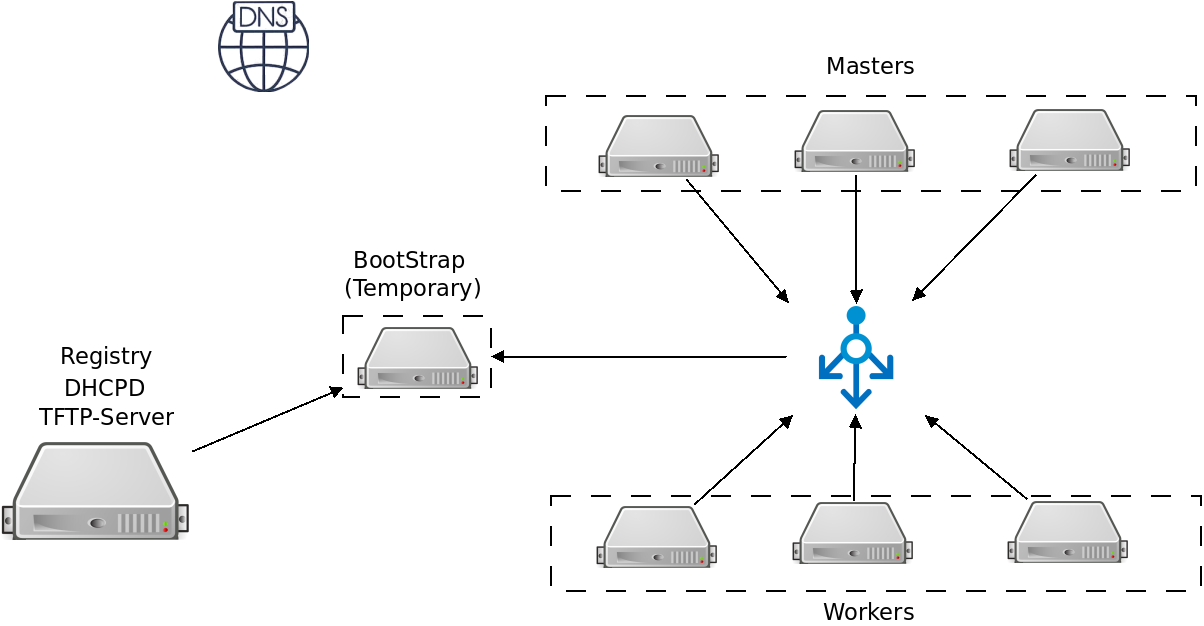 Openshift 4 In An Air Gap Disconnected