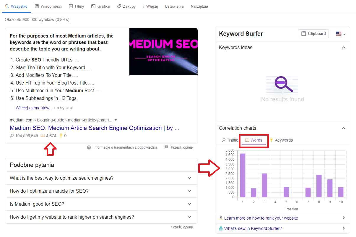 how to optimize Medium Articles for Search Engines