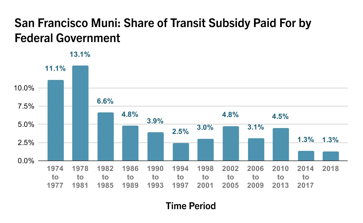 Chart: San Francisco Muni's Share of Transit Subsidy Paid for by Federal Government over time.