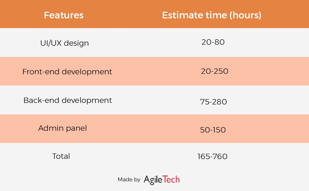 average web cost development with features and estimate time in vietnam by agiletech