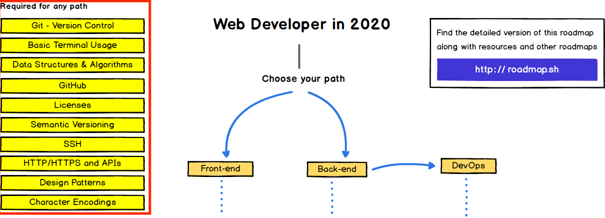The 2020 Web Developer Roadmap Learn To Become A Frontend Backend By Trey Huffine Level Up Coding