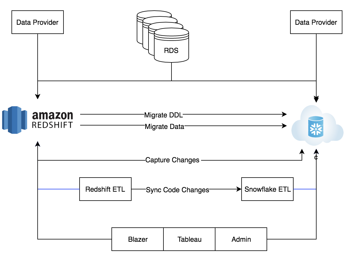 Migrating from Redshift to Snowflake - tech-at-instacart