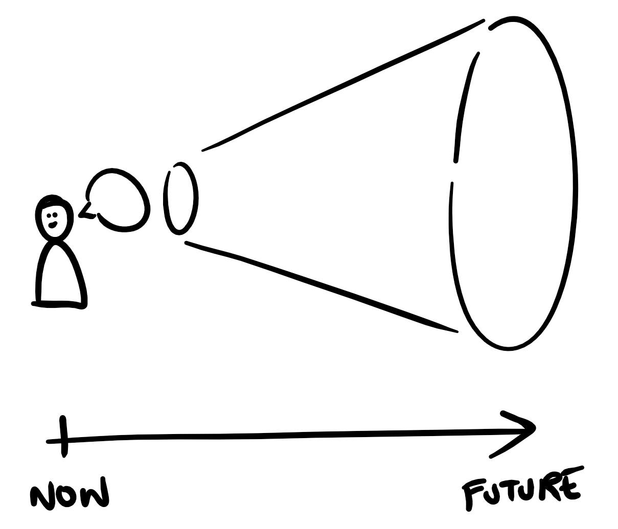 A cartoon showing a person speaking with a cone protruding into the future.