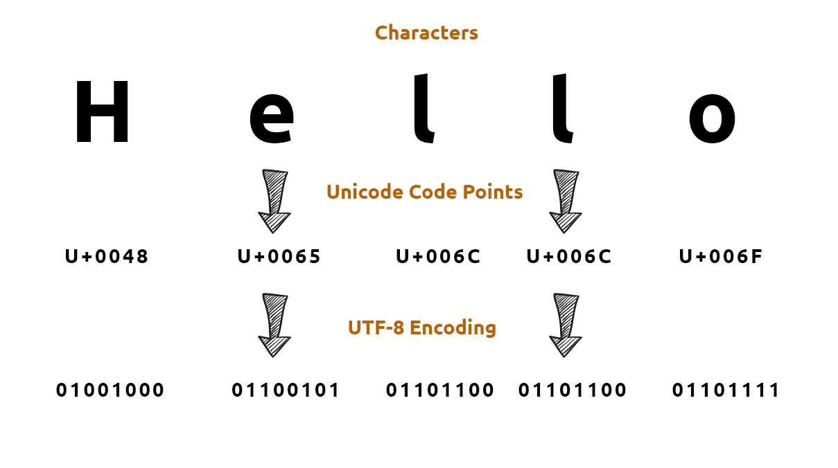 Introduction to Character Set and Character Encoding For