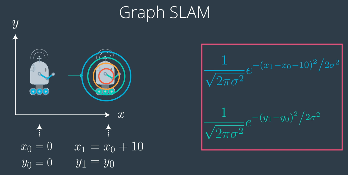 Graph Slam A Noob S Guide To Simultaneous Localization And Mapping By Krunal Kshirsagar Medium The y0f (), y1f (), and ynf () functions are versions that take and return float values. graph slam a noob s guide to