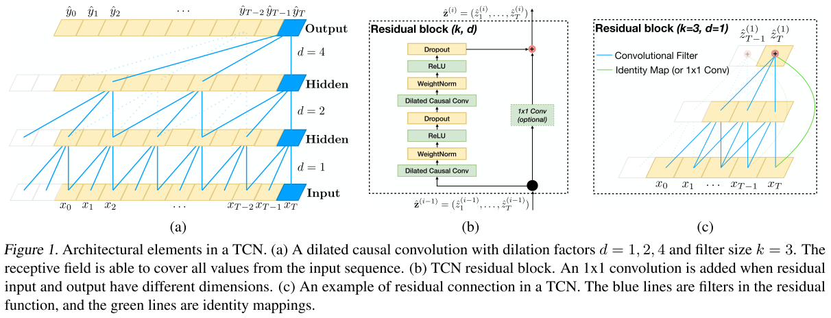 Tensorflow] Implementing Temporal Convolutional Networks