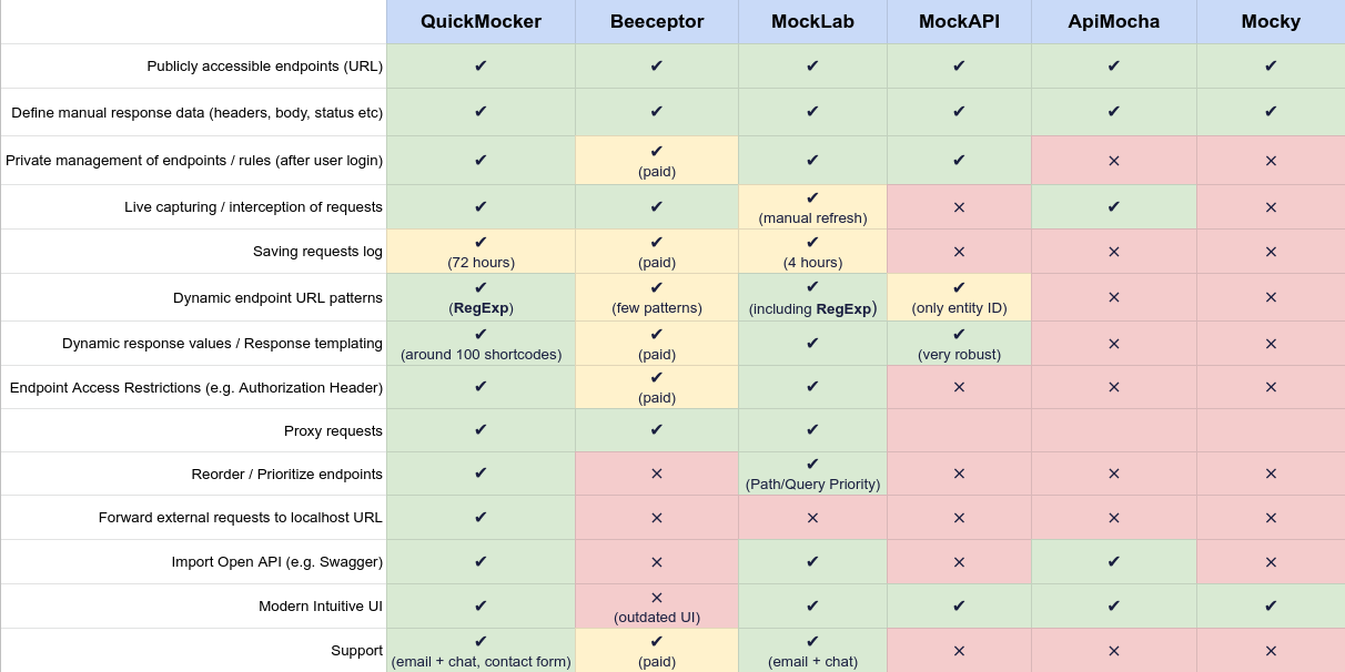 Comparison Table of free online API mocking tools