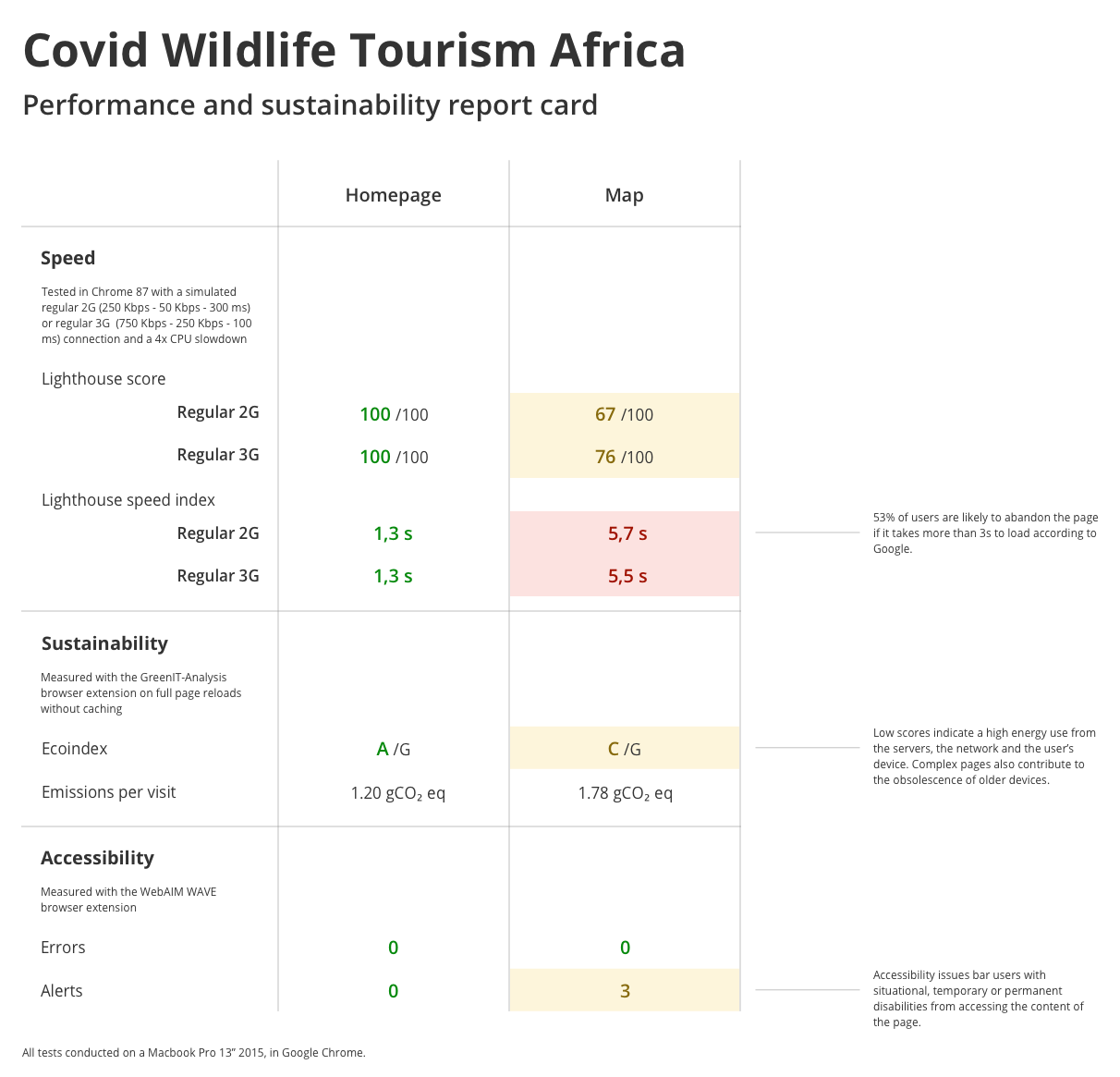 Covid Wildlife Tourism Africa's performance and sustainability report card. The homepage scores 100/100 in Lighthouse, loads in 1.3s on regular 2G and 3G, has an Ecoindex of A/G, emits approximately 1.20 gCO₂ eq per visit and has 0 accessibility errors. The Map scores 67 for regular 2G and 76/100 for regular 3G in Lighthouse, loads in about 5.5s on both 2G and 3G, has an Ecoindex rank of C/G, emits about 1.78 gCO₂ eq per visit and has 3 accessibility alerts.
