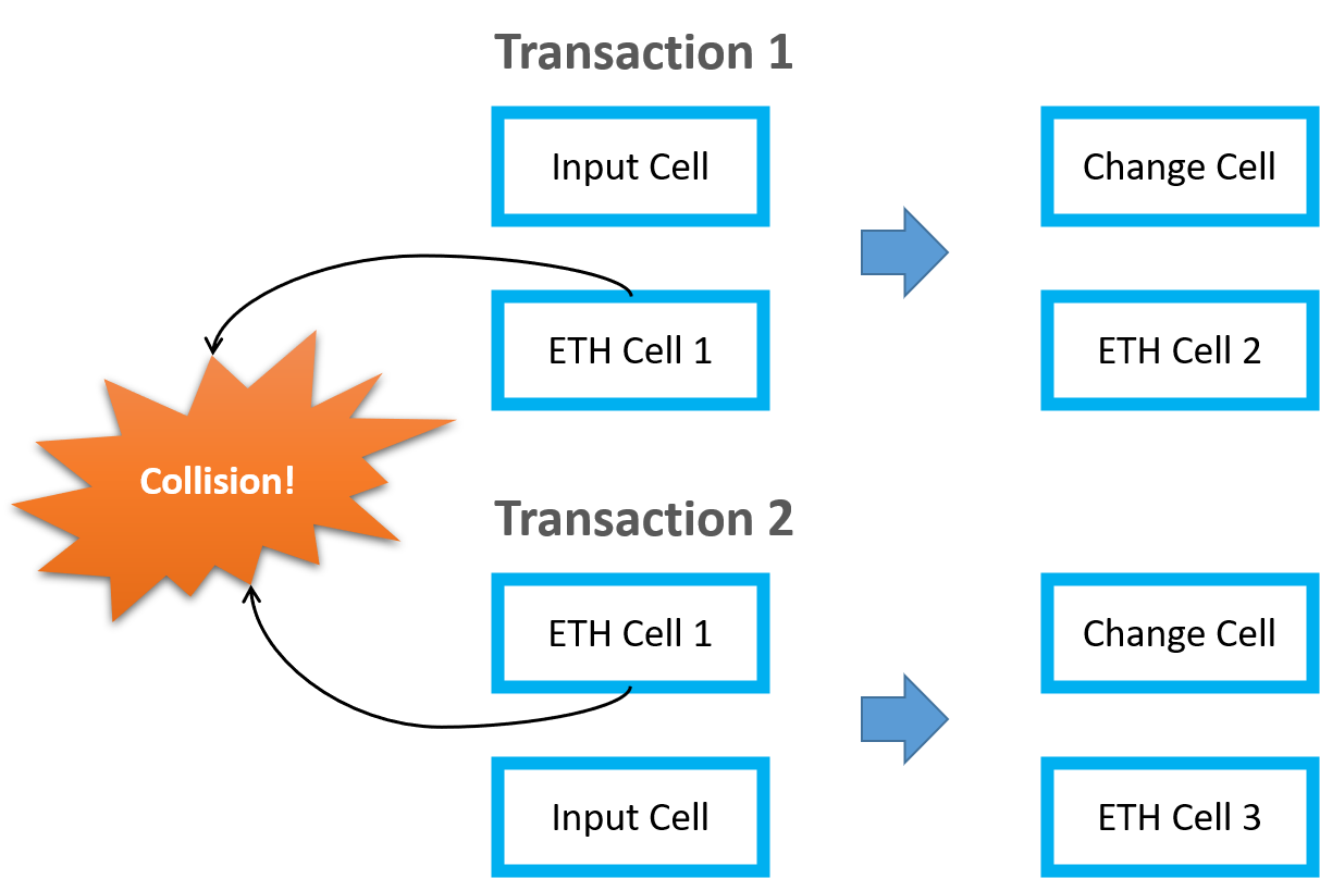 Transaction 1 and Transaction 2 in Ethereum smart contract to Polyjuice