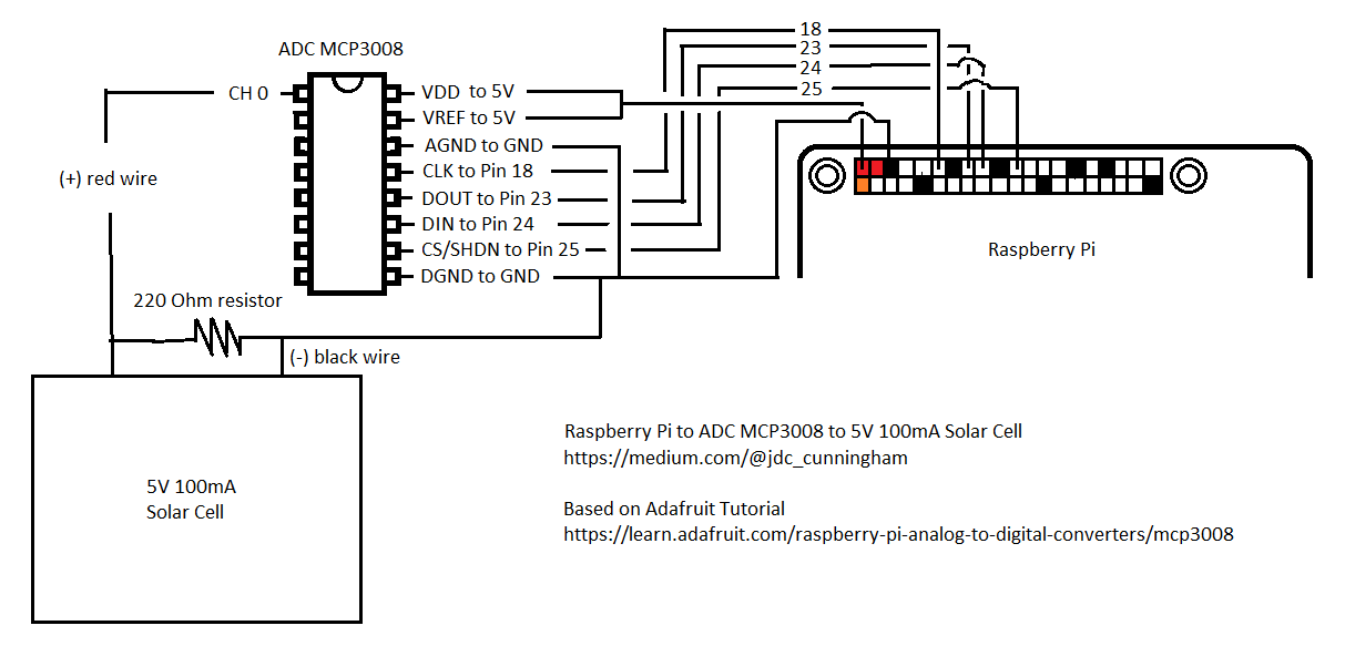 How to connect a solar panel to a Raspberry Pi - Jacob David