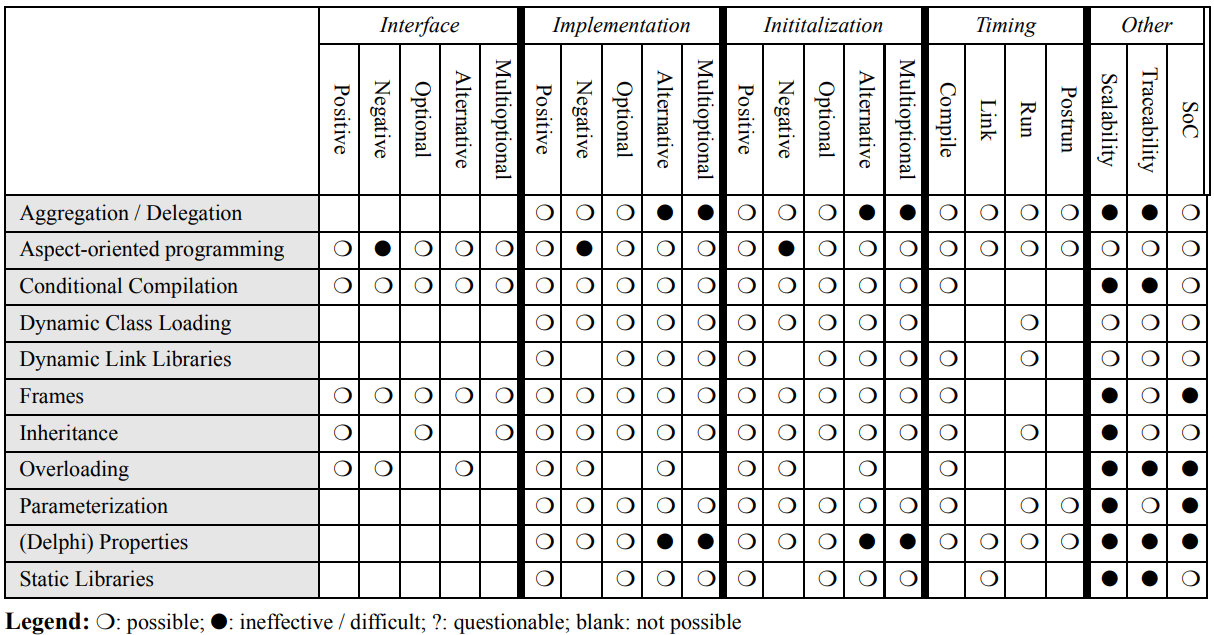 Different variability implementation strategies and their characteristics, from Svahnberg, Gurp, and Bosch (2005)