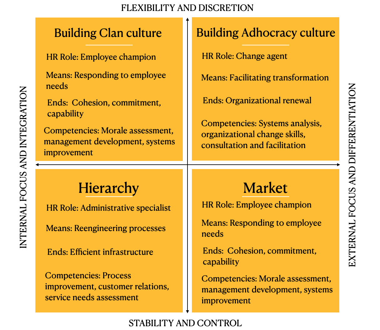 Competing values quadrant from an HR point of view