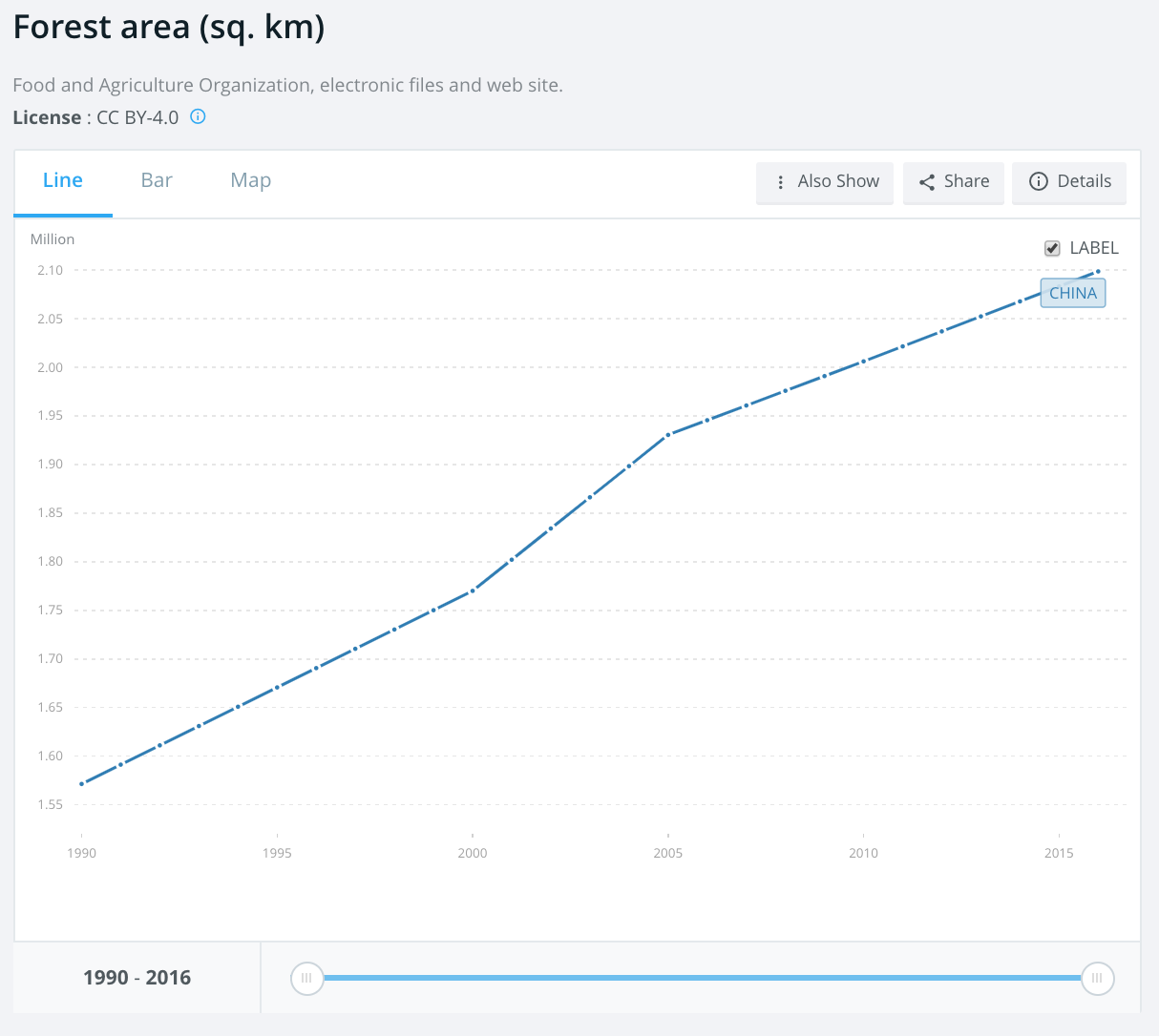 Chart showing growth of forested area from 1.6 to 2.1 million square kilometers since 1990