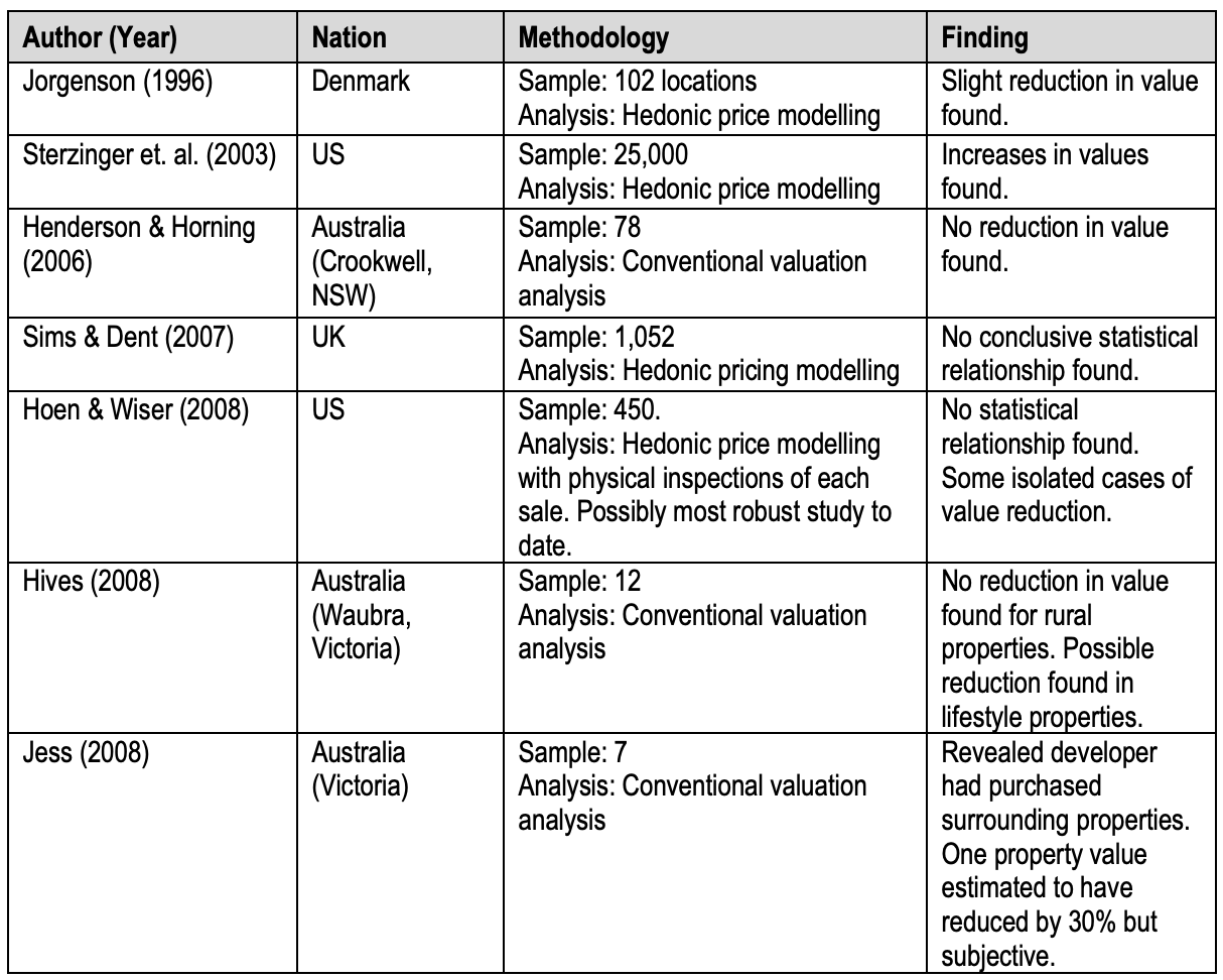 Table of literature review from Australian study