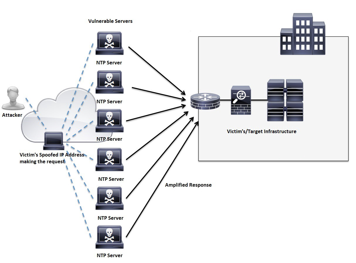 Network Time Protocol Ntp Network Time Protocol Ntp Is A By Lewis Malim Medium Ntp server misuse and abuse covers a number of practices which cause damage or degradation to a network time protocol (ntp) server, ranging from flooding it with traffic (effectively a ddos attack) or violating the server's access policy or the ntp rules of engagement. network time protocol ntp network