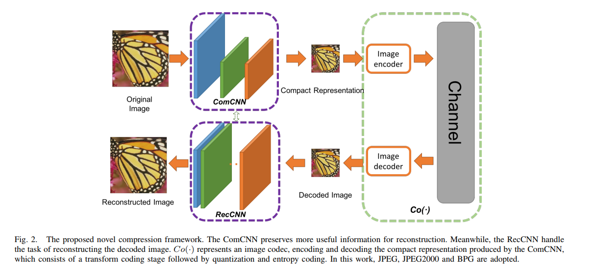 A 2019 Guide to Deep Learning-Based Image Compression