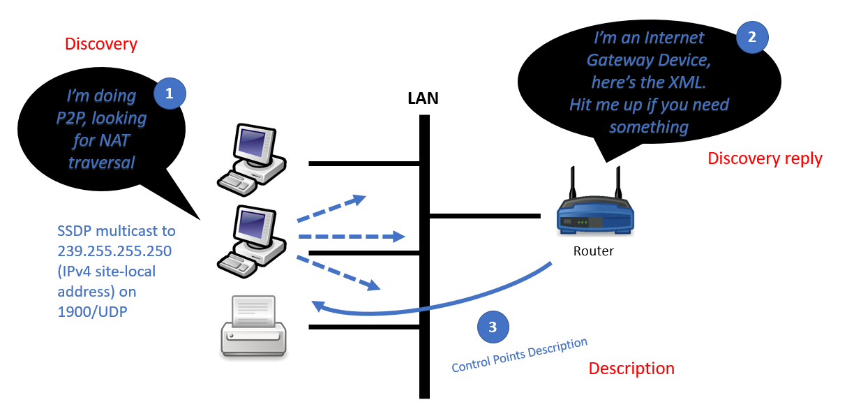Hiding Through a Maze of IoT Devices - Just another infosec